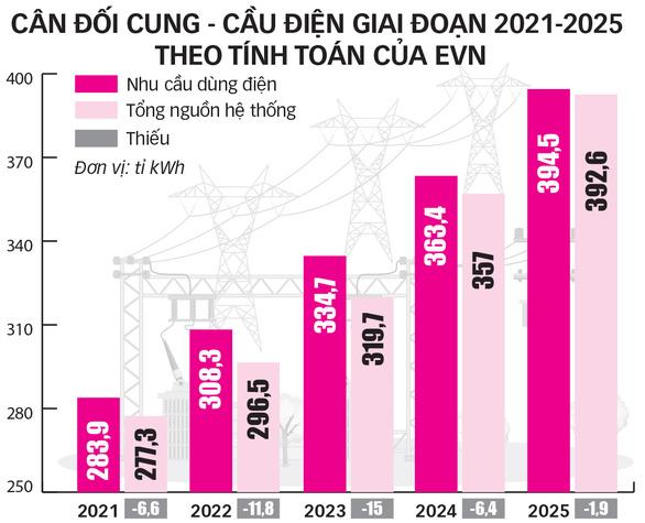 Mỗi năm Việt Nam sẽ thiếu hàng tỉ kWh điện