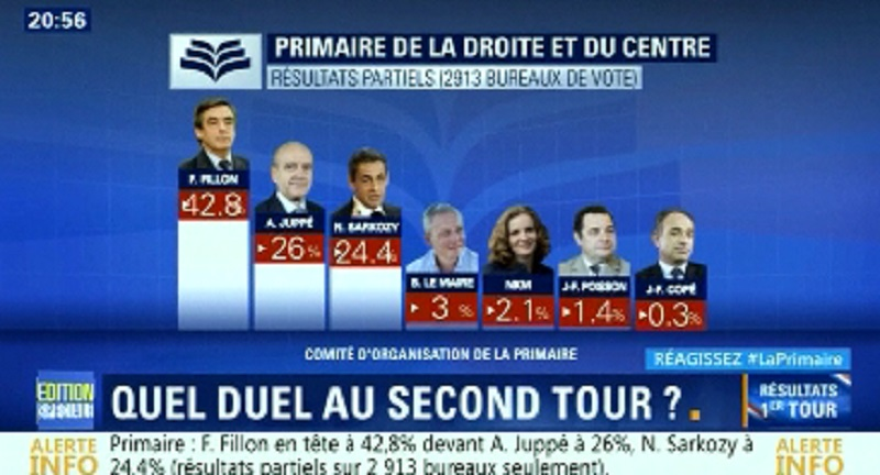 Bất ngờ tại vòng một bỏ phiếu sơ bộ phe cánh hữu ở Pháp