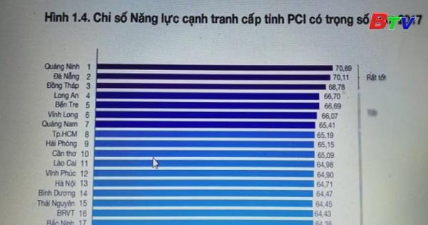 Công bố chỉ số năng lực cạnh tranh cấp tỉnh (PCI) năm 2017