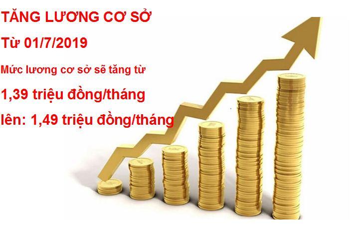 Lương cơ sở tăng từ 1.390.000 đồng lên 1.490.000 đồng