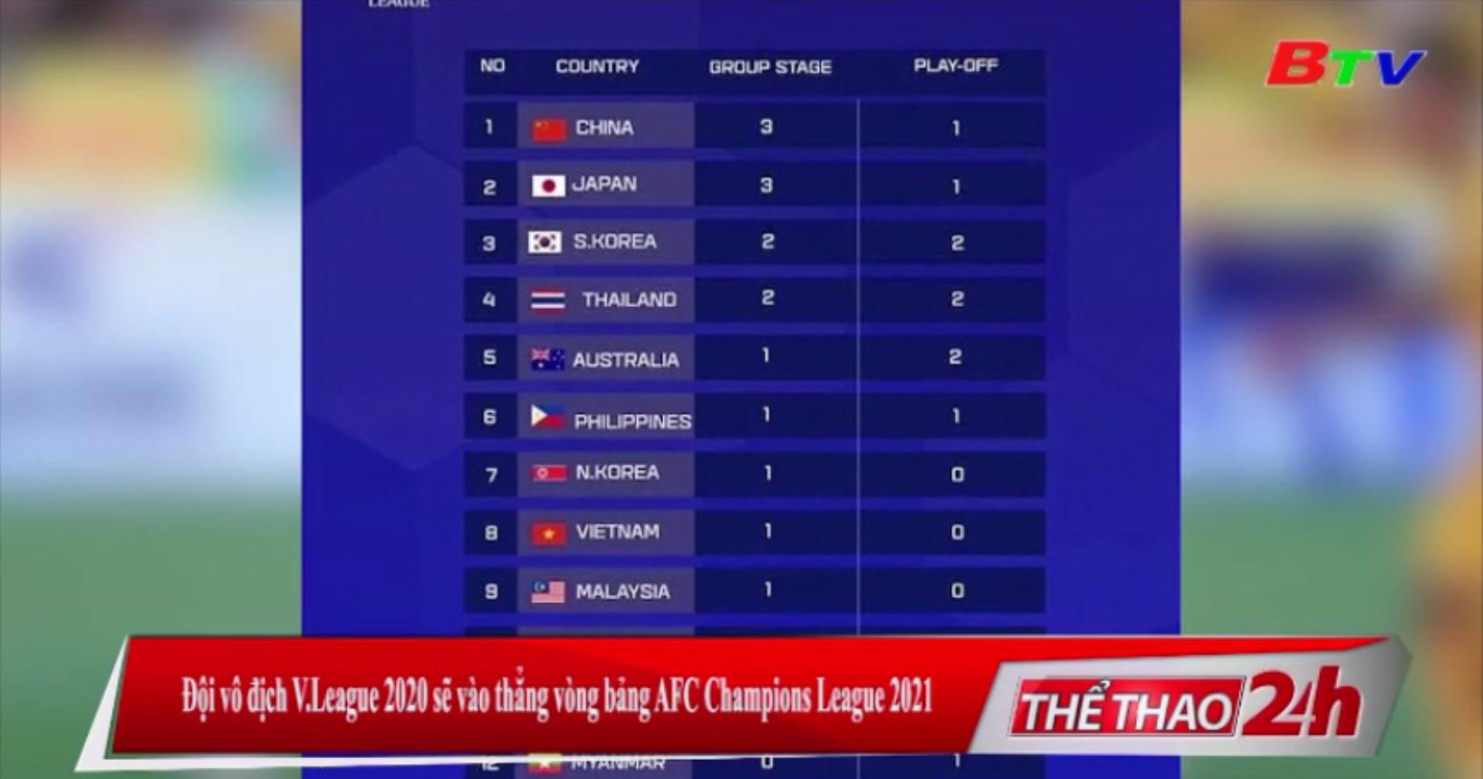 Đội vô địch V-League 2020 sẽ vào thẳng vòng bảng AFC Champions League 2021