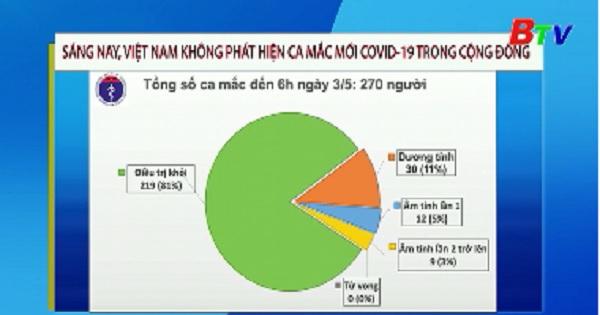 Sáng 3/5, Việt Nam không phát hiện ca mắc mới COVID-19 trong cộng đồng