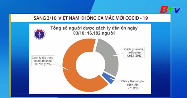 Sáng 3/10 Việt Nam không ca mắc mới covid-19