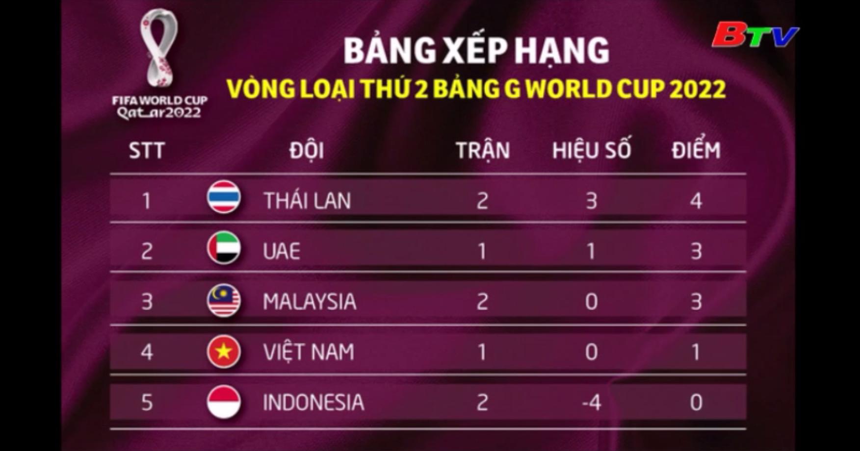 Thái Lan đánh bại Indonesia để lên ngôi đầu Bảng G - Vòng loại World Cup 2022