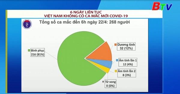 Việt Nam không có ca mắc mới Covid19 trong 6 ngày liên tiếp