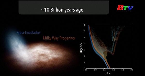 Dải ngân hà hợp nhất với dải thiên hà
