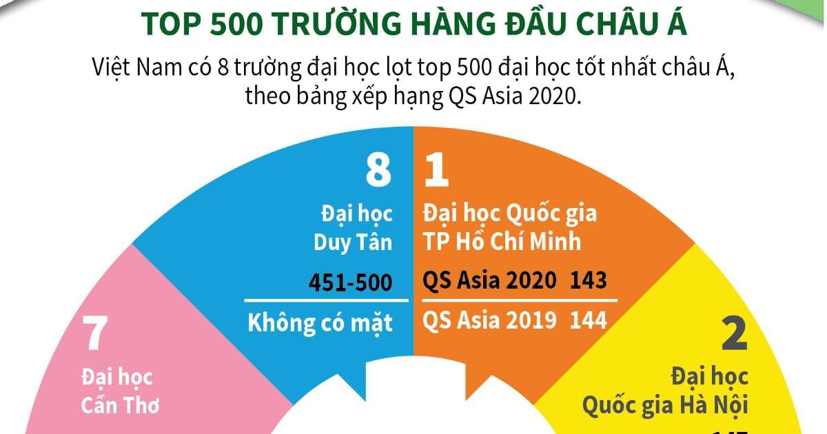 8 trường Đại học Việt Nam lọt top 500 trường hàng đầu châu Á